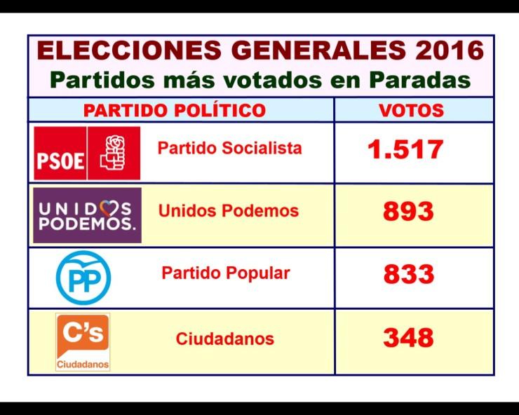 Elecciones_2016